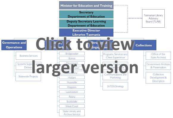 Click to view image of Libraries Tasmania's Organisation Chart